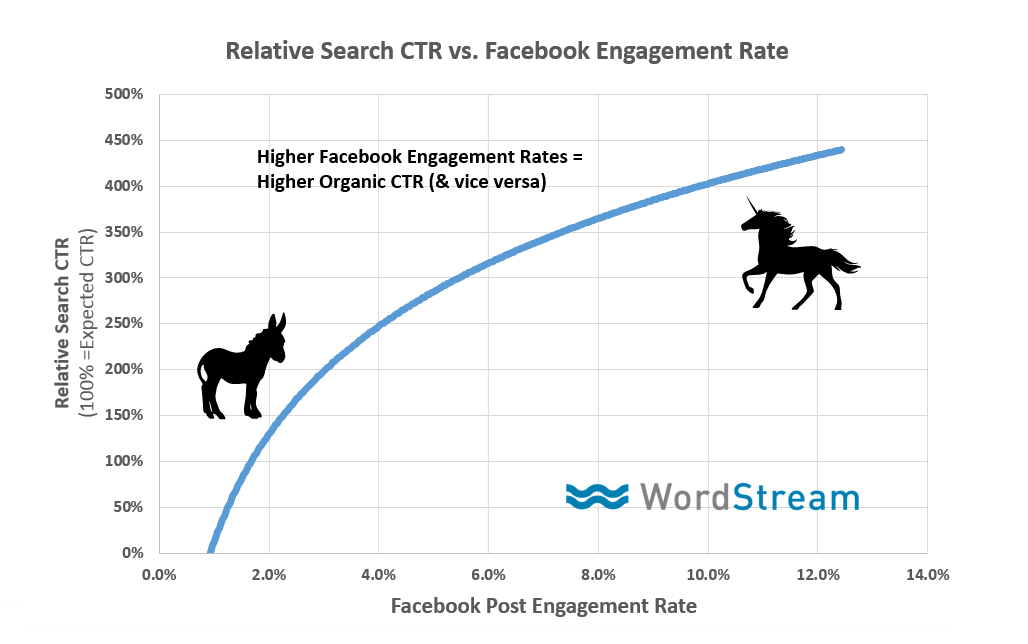 social engagement and organic rankings